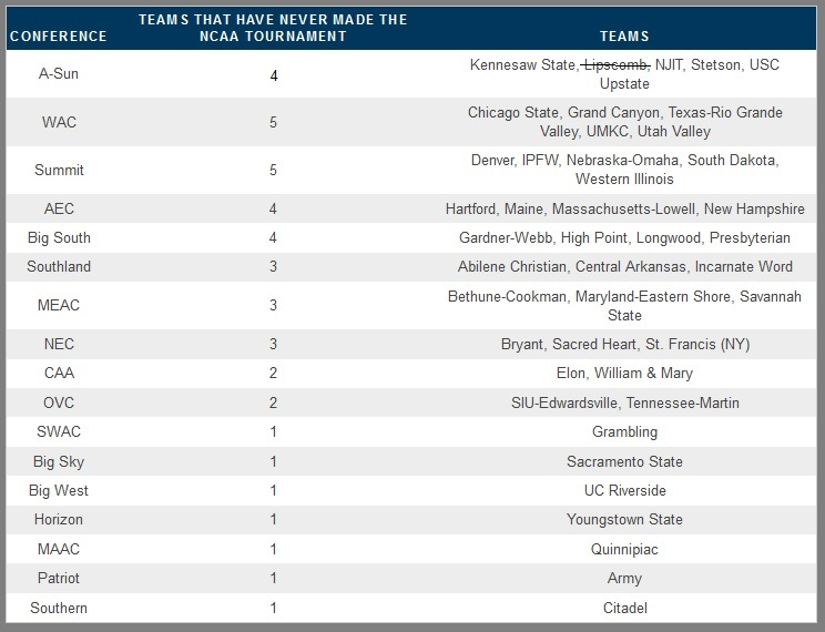 42 Teams